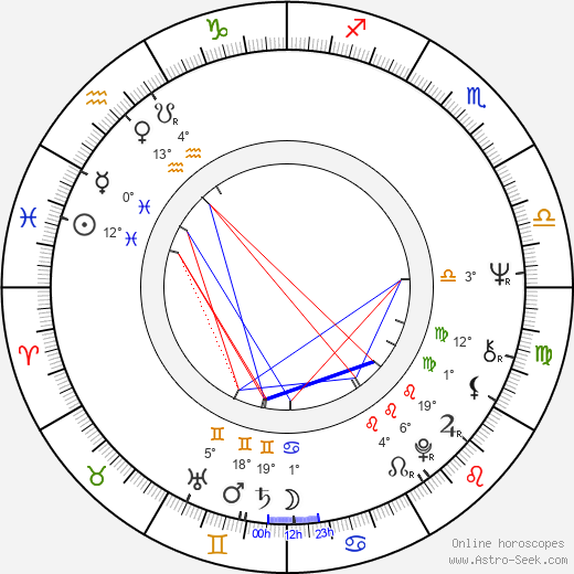 Ivan Krob birth chart, biography, wikipedia 2019, 2020
