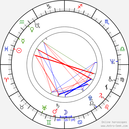 Ivan Krob astro natal birth chart, Ivan Krob horoscope, astrology