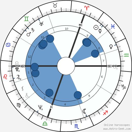 Jacques Doillon wikipedia, horoscope, astrology, instagram