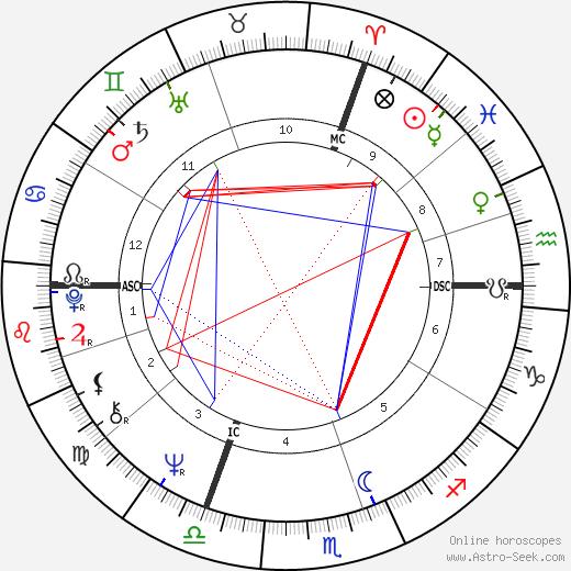 Жак Дуайон Jacques Doillon день рождения гороскоп, Jacques Doillon Натальная карта онлайн