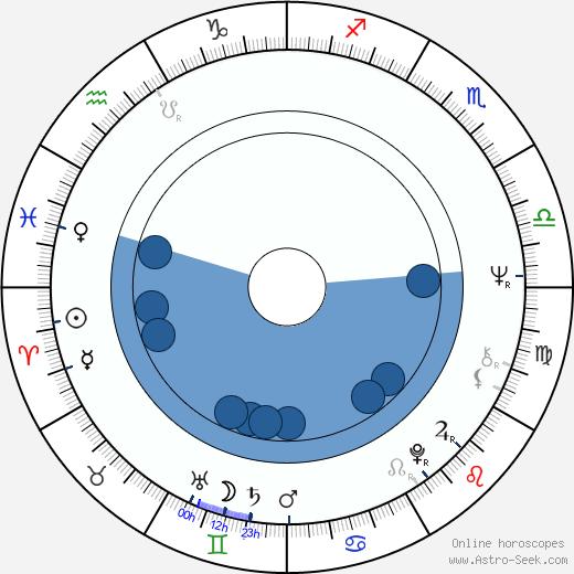 Jane Hawking wikipedia, horoscope, astrology, instagram