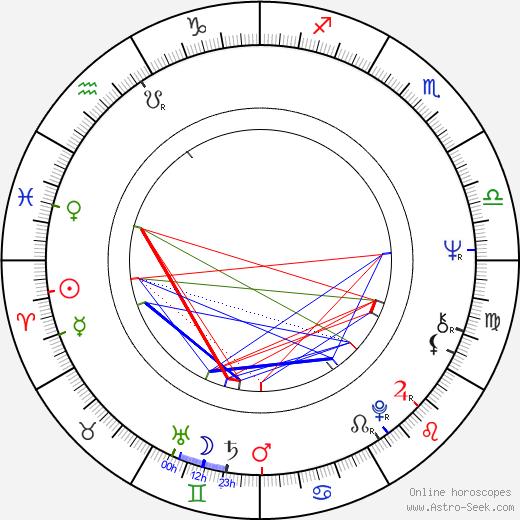 Jane Hawking tema natale, oroscopo, Jane Hawking oroscopi gratuiti, astrologia