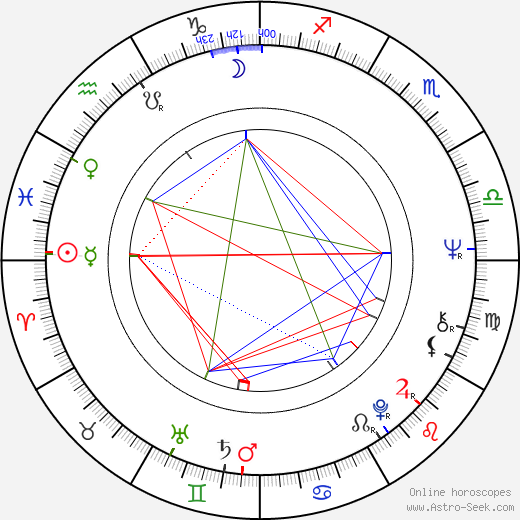 Jiří Klem astro natal birth chart, Jiří Klem horoscope, astrology