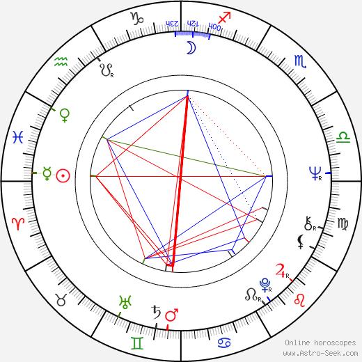 John Sebastian birth chart, John Sebastian astro natal horoscope, astrology