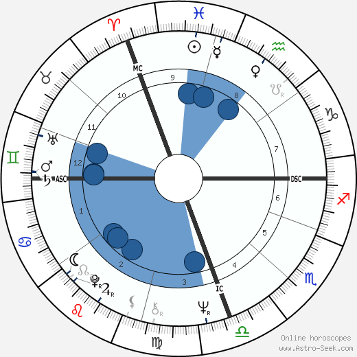 Kiri Te Kanawa wikipedia, horoscope, astrology, instagram