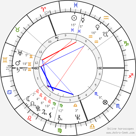 Kiri Te Kanawa birth chart, biography, wikipedia 2018, 2019