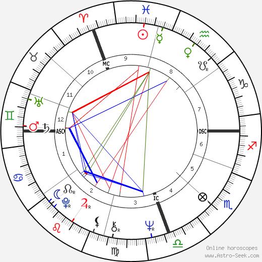 Kiri Te Kanawa birth chart, Kiri Te Kanawa astro natal horoscope, astrology