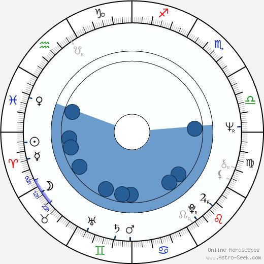 Mako Midori wikipedia, horoscope, astrology, instagram