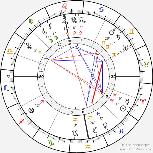 Marie-Christine Barrault birth chart, biography, wikipedia 2018, 2019