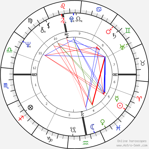 Marie-Christine Barrault astro natal birth chart, Marie-Christine Barrault horoscope, astrology
