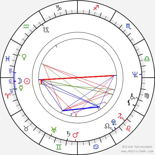 Мэри Бэлоу Mary Balogh день рождения гороскоп, Mary Balogh Натальная карта онлайн