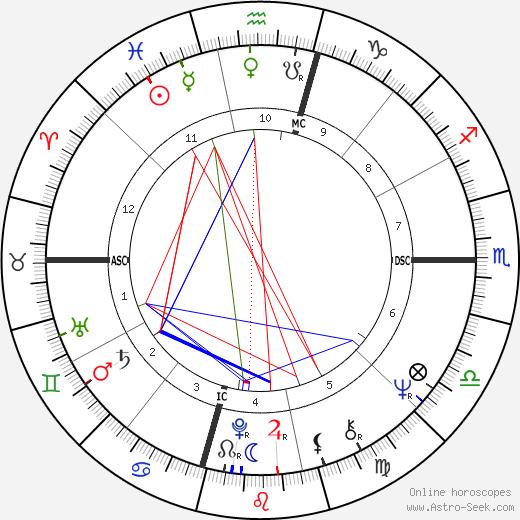 Mary Wilson день рождения гороскоп, Mary Wilson Натальная карта онлайн