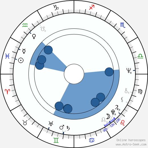 Minna Aro wikipedia, horoscope, astrology, instagram