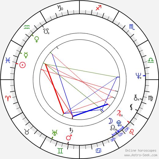 Minna Aro день рождения гороскоп, Minna Aro Натальная карта онлайн