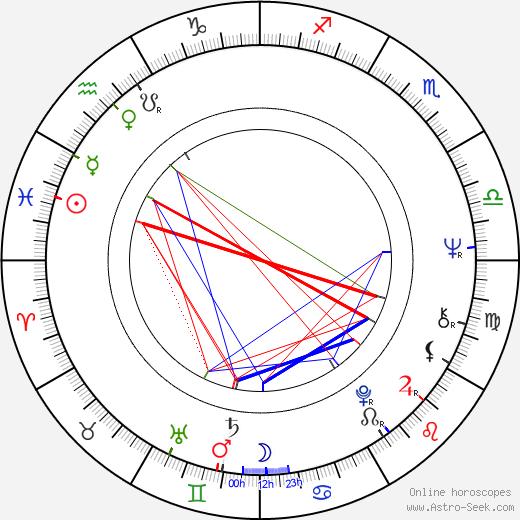 Odessa Cleveland astro natal birth chart, Odessa Cleveland horoscope, astrology