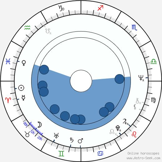 Olga Bucataru wikipedia, horoscope, astrology, instagram