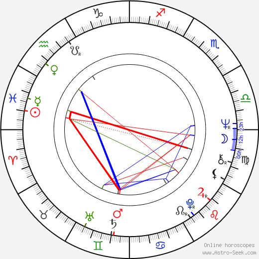 Pavel Novák astro natal birth chart, Pavel Novák horoscope, astrology