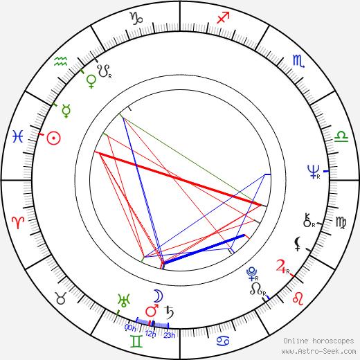 Pavol Mikulík astro natal birth chart, Pavol Mikulík horoscope, astrology