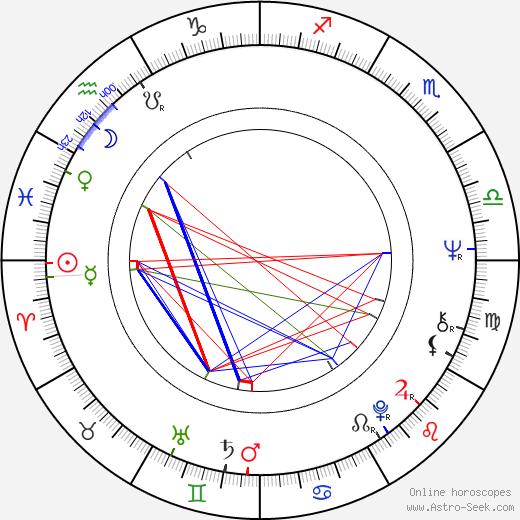 Pedro Pietri tema natale, oroscopo, Pedro Pietri oroscopi gratuiti, astrologia