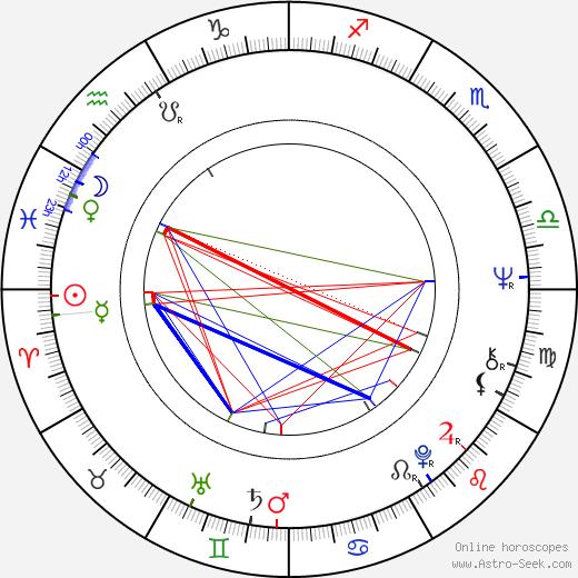 Petr Spálený astro natal birth chart, Petr Spálený horoscope, astrology