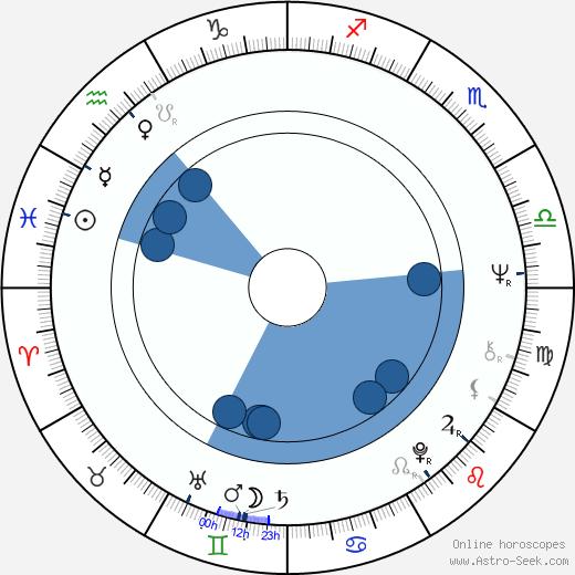 Philippe Morier-Genoud wikipedia, horoscope, astrology, instagram