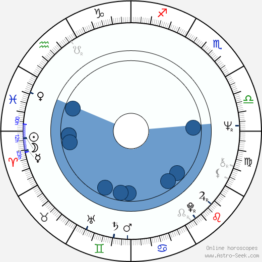 R. Lee Ermey horoscope, astrology, sign, zodiac, date of birth, instagram