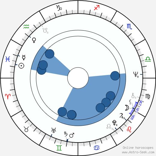 Regina Ziegler wikipedia, horoscope, astrology, instagram