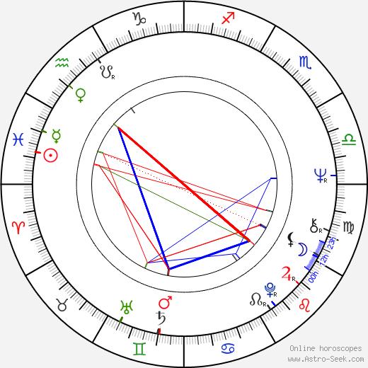 Regina Ziegler birth chart, Regina Ziegler astro natal horoscope, astrology