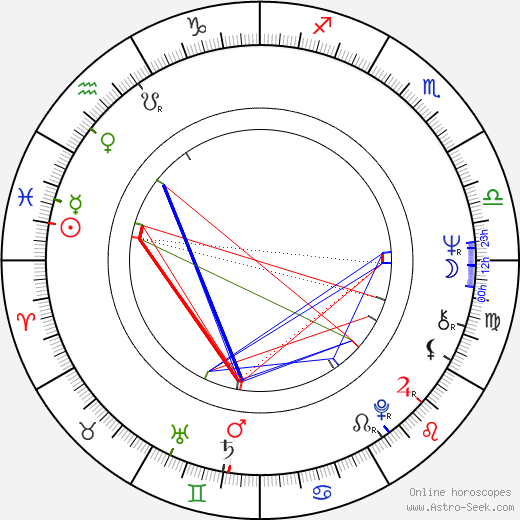 Richard Gant astro natal birth chart, Richard Gant horoscope, astrology