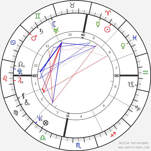 Рик Бэрри Rick Barry день рождения гороскоп, Rick Barry Натальная карта онлайн