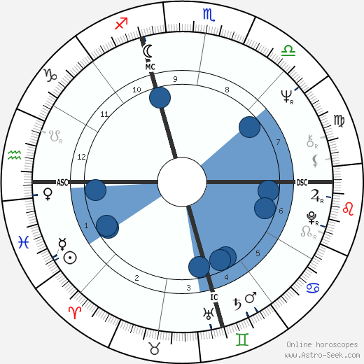 Rick Renick wikipedia, horoscope, astrology, instagram