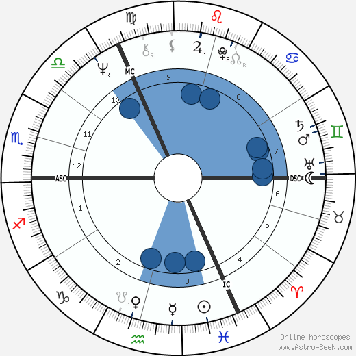 Roger Daltrey horoscope, astrology, sign, zodiac, date of birth, instagram