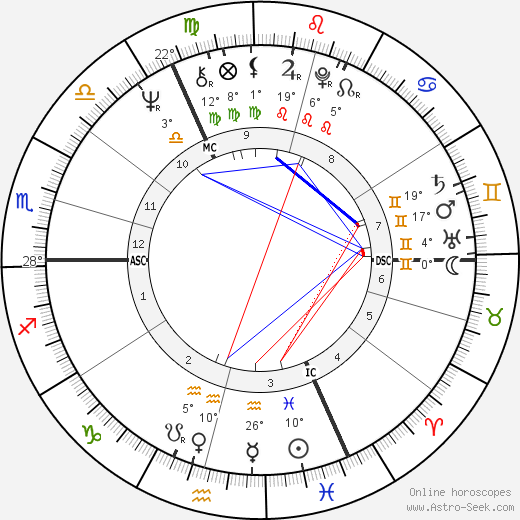 Roger Daltrey birth chart, biography, wikipedia 2018, 2019