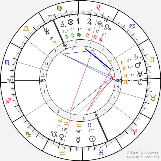 Roger Daltrey birth chart, biography, wikipedia 2019, 2020