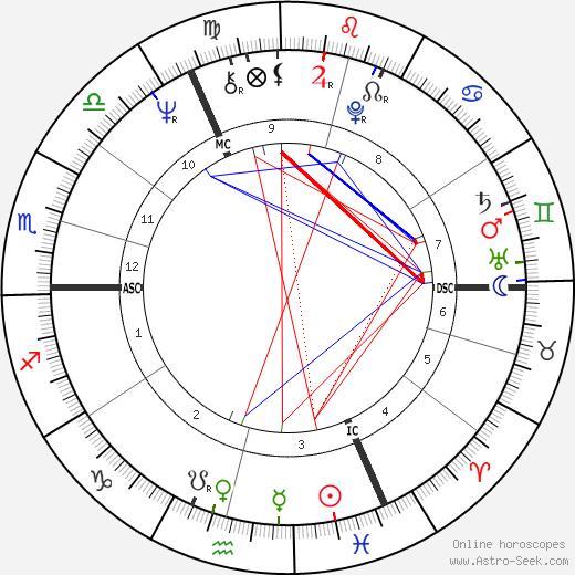 Roger Daltrey birth chart, Roger Daltrey astro natal horoscope, astrology