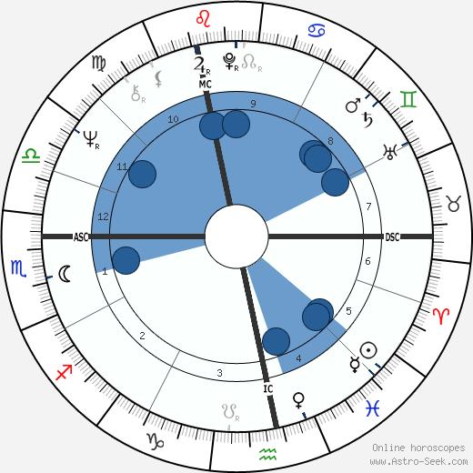 Roger Gerard wikipedia, horoscope, astrology, instagram