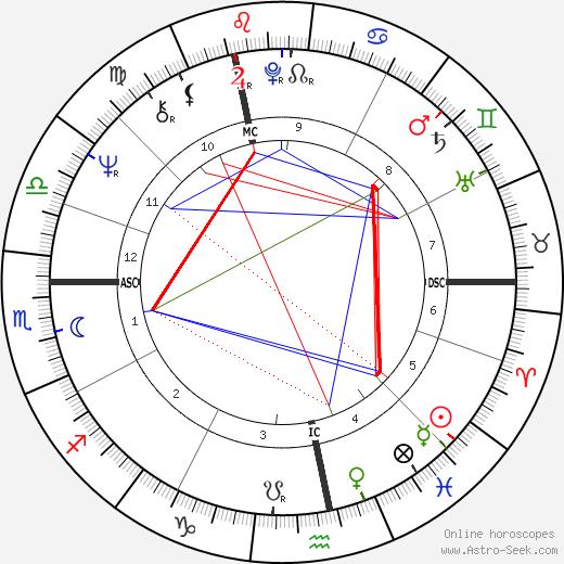 Roger Gerard tema natale, oroscopo, Roger Gerard oroscopi gratuiti, astrologia