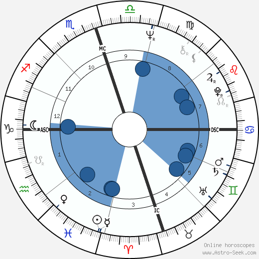Sirhan Sirhan wikipedia, horoscope, astrology, instagram