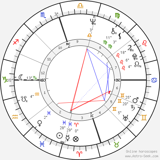 Sirhan Sirhan birth chart, biography, wikipedia 2018, 2019