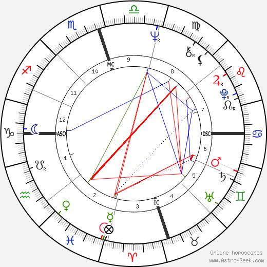 Sirhan Sirhan astro natal birth chart, Sirhan Sirhan horoscope, astrology