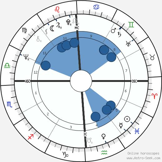 Stanley Schmidt wikipedia, horoscope, astrology, instagram