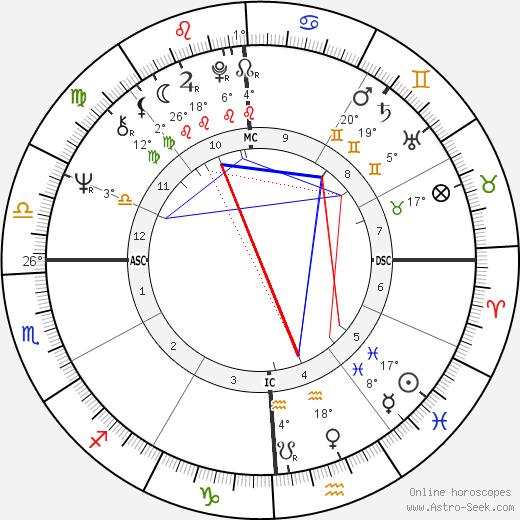 Stanley Schmidt birth chart, biography, wikipedia 2018, 2019