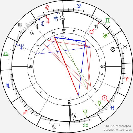 Stanley Schmidt astro natal birth chart, Stanley Schmidt horoscope, astrology