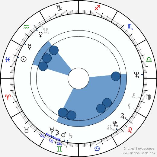 Václav Roubíček wikipedia, horoscope, astrology, instagram