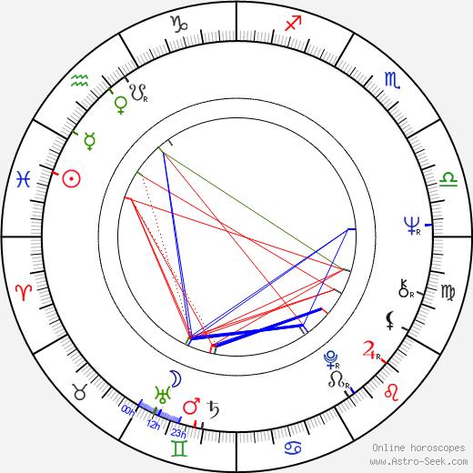 Václav Roubíček день рождения гороскоп, Václav Roubíček Натальная карта онлайн