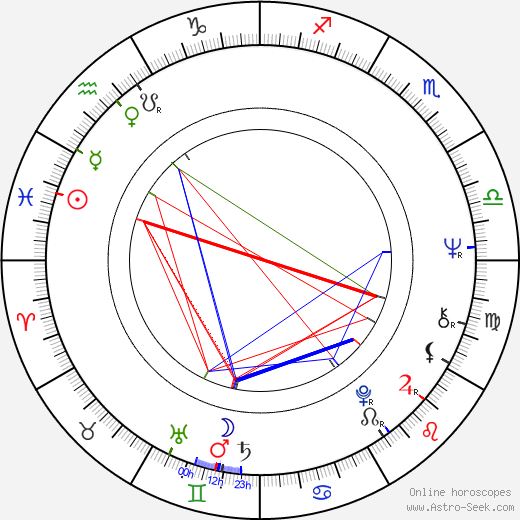 Virginia Ironside birth chart, Virginia Ironside astro natal horoscope, astrology