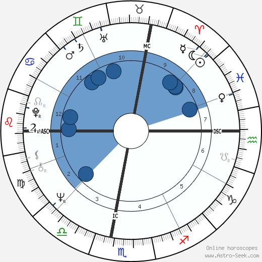 Vojislav Kostunica wikipedia, horoscope, astrology, instagram