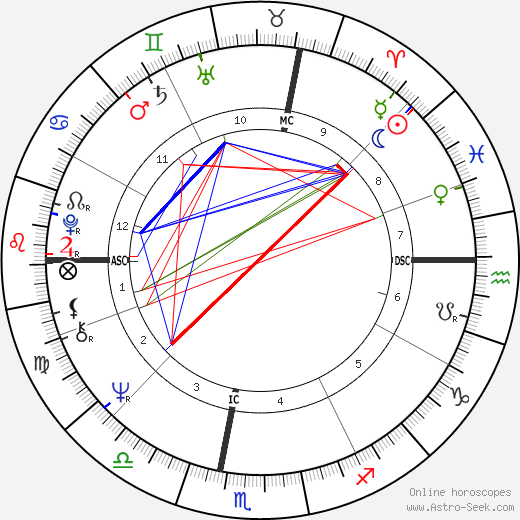 Vojislav Kostunica tema natale, oroscopo, Vojislav Kostunica oroscopi gratuiti, astrologia