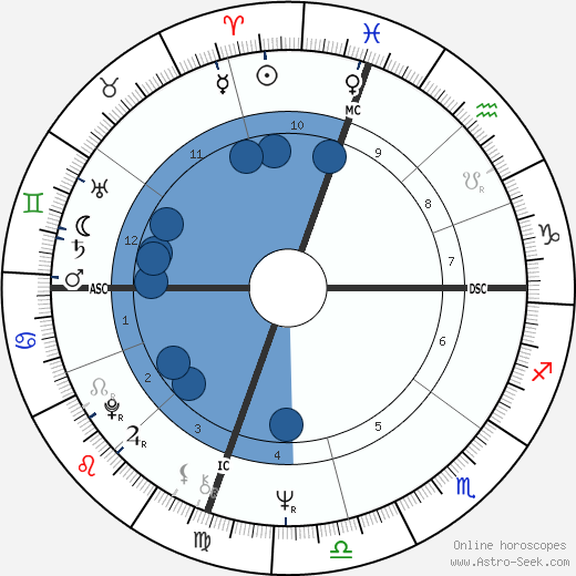 William Vukovich wikipedia, horoscope, astrology, instagram