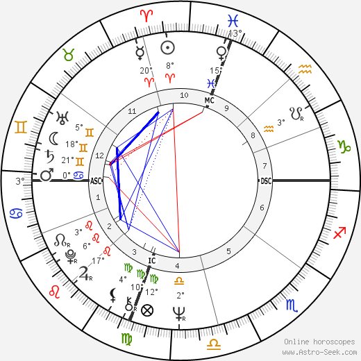 William Vukovich birth chart, biography, wikipedia 2019, 2020